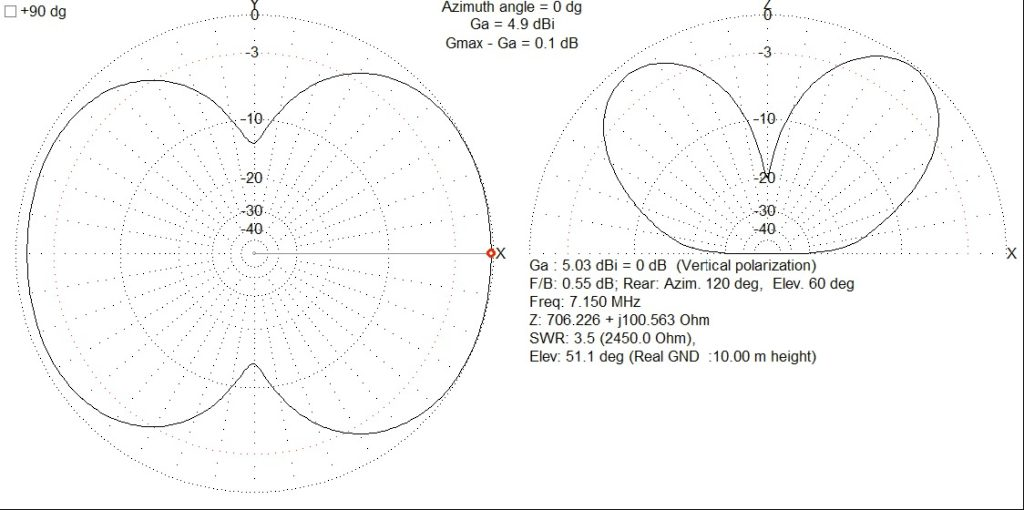 40m (7.15MHz) Far Field Plot of End-Fed Half Wave Antenna