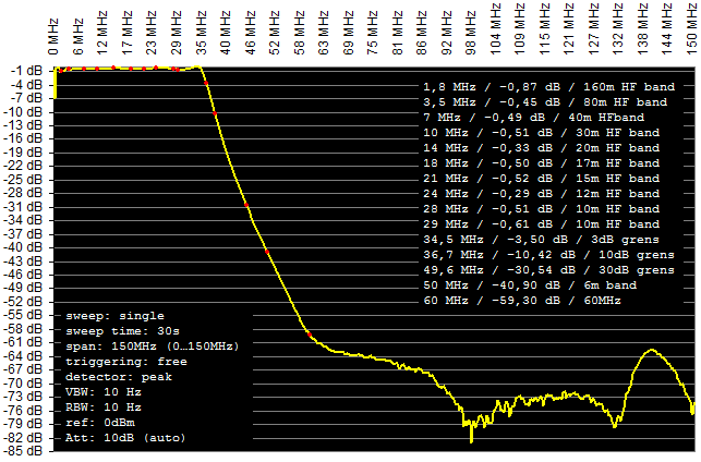 Frequency Response of the Kenwood LF-30A